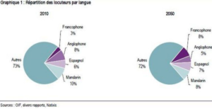 repartition des locuteurs par langue